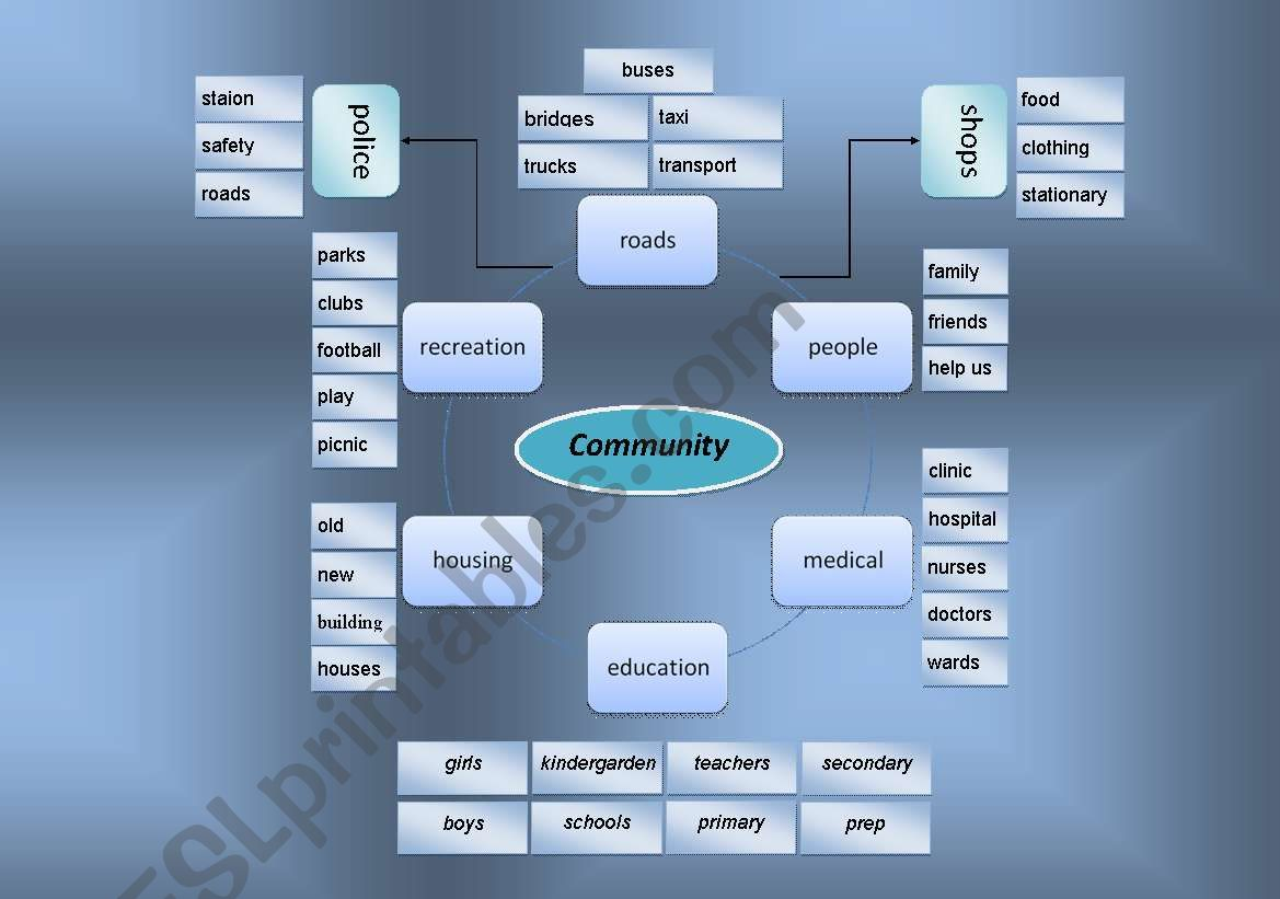 community worksheet