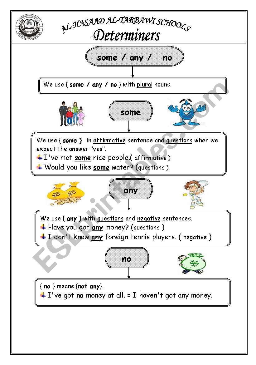 Determiners Esl Worksheet By Nabali