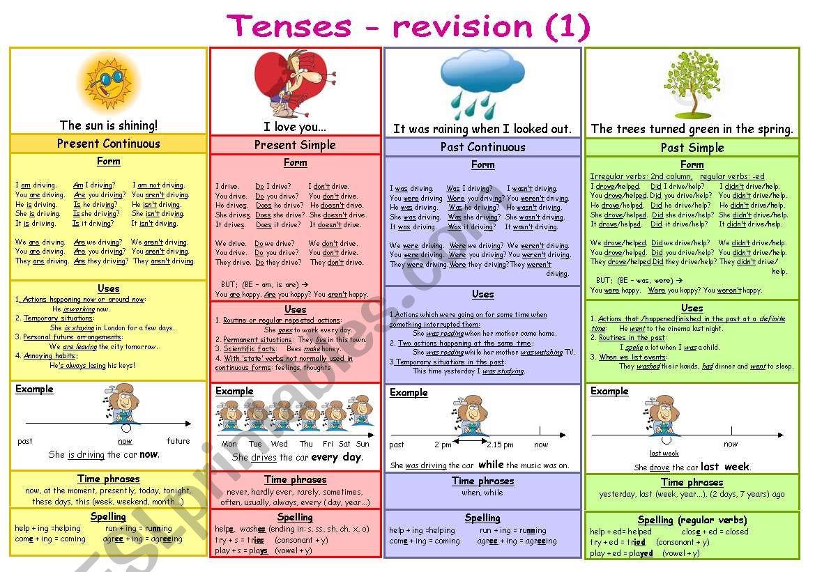 Tenses - revision (1) worksheet