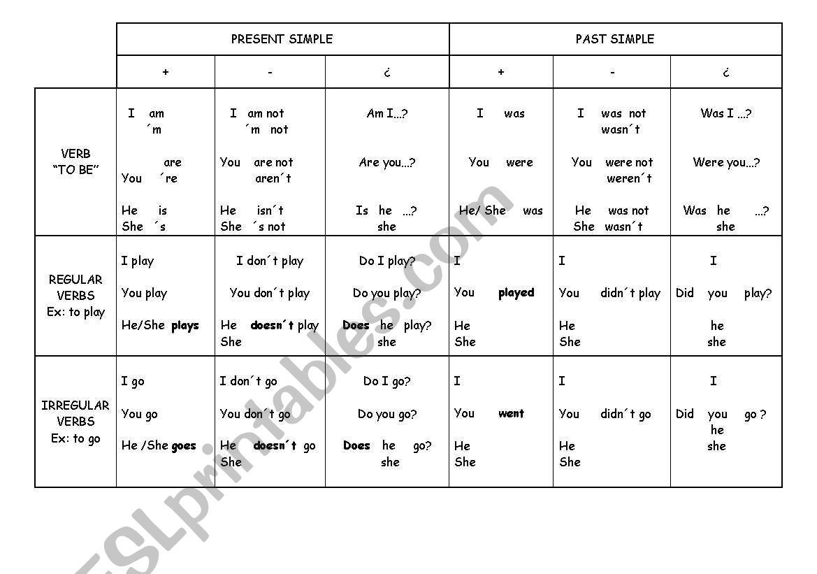 Grammar chart worksheet