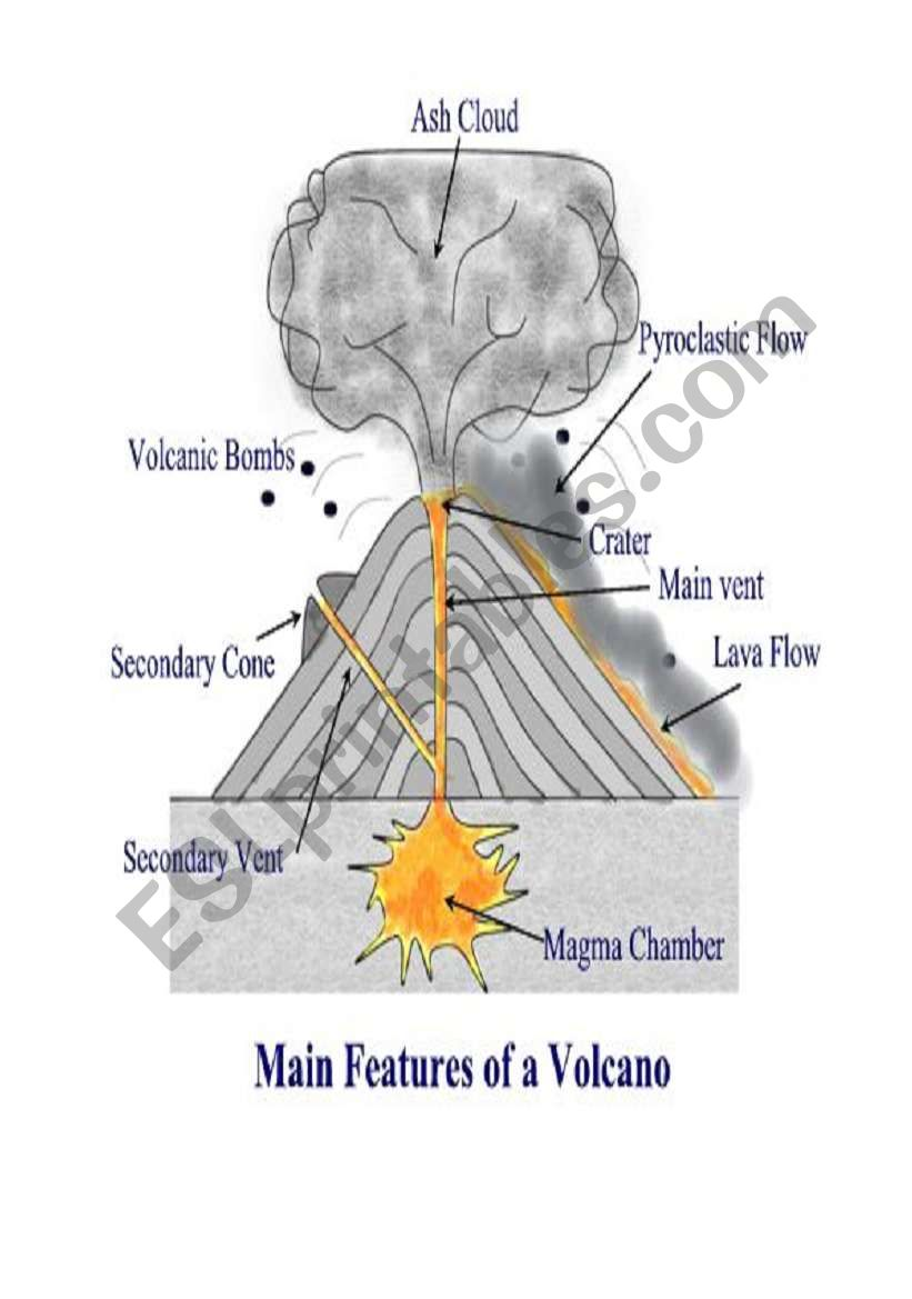 english worksheets  main features of volcano
