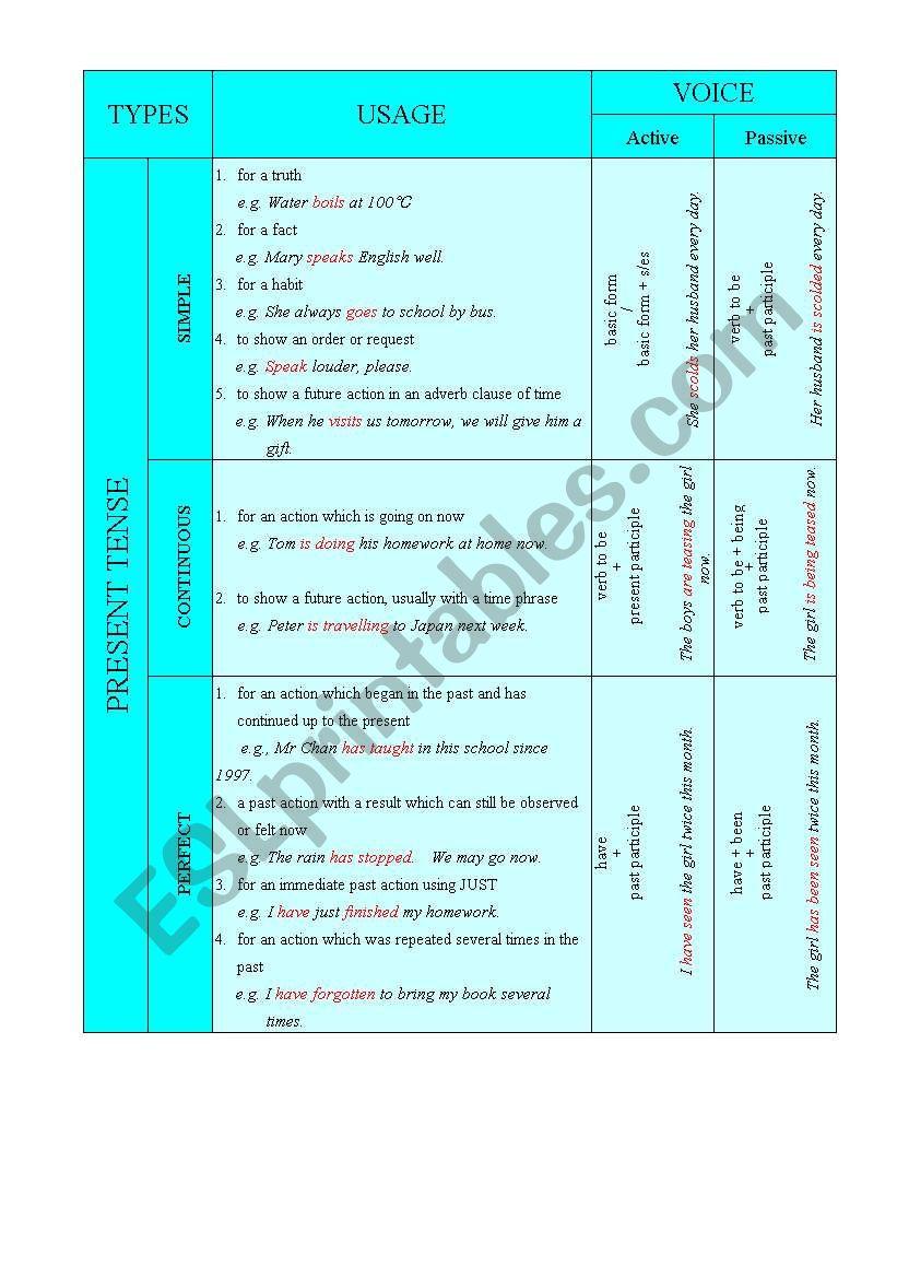 tense rules - ESL worksheet by lokyuen