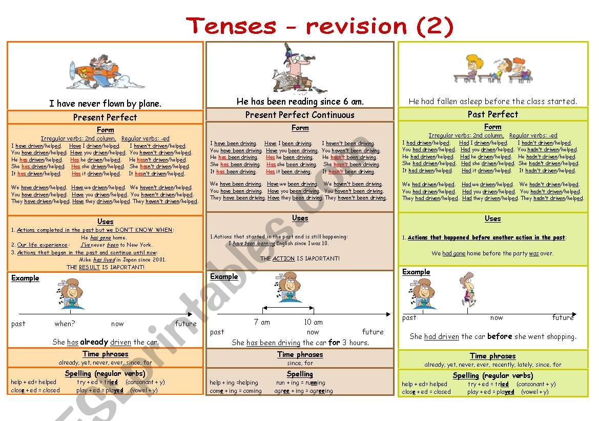 Tenses - revision (2) (B&W) worksheet
