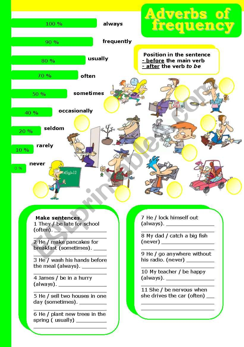 adverbs of frequency (editable, with key)