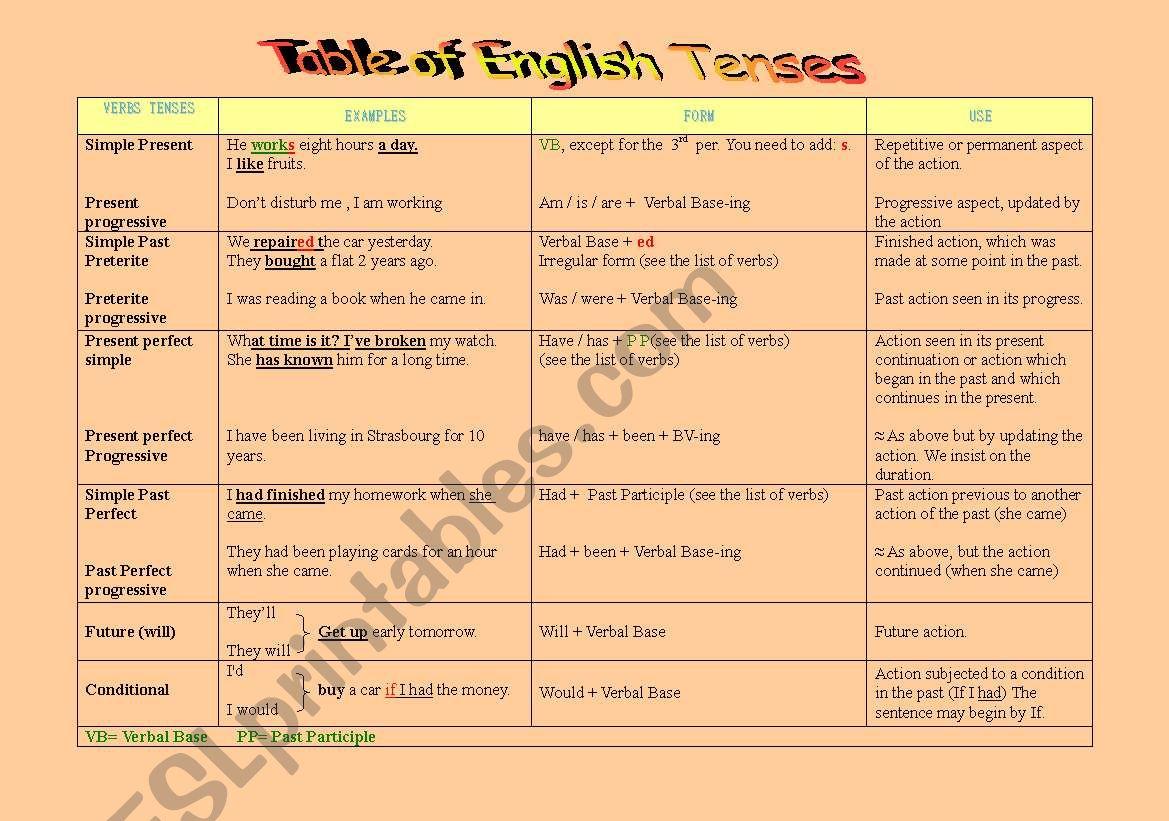 Table of English Tenses worksheet