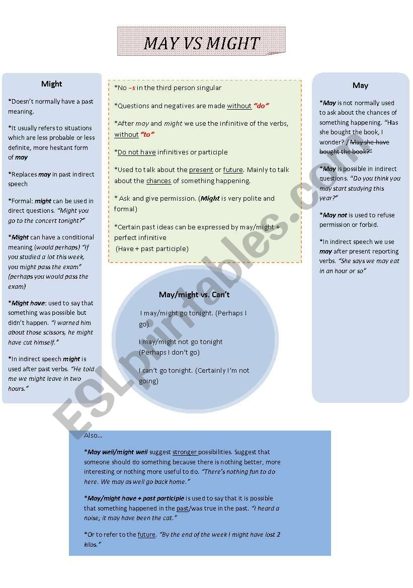 May Vs Might Esl Worksheet By Vickaf