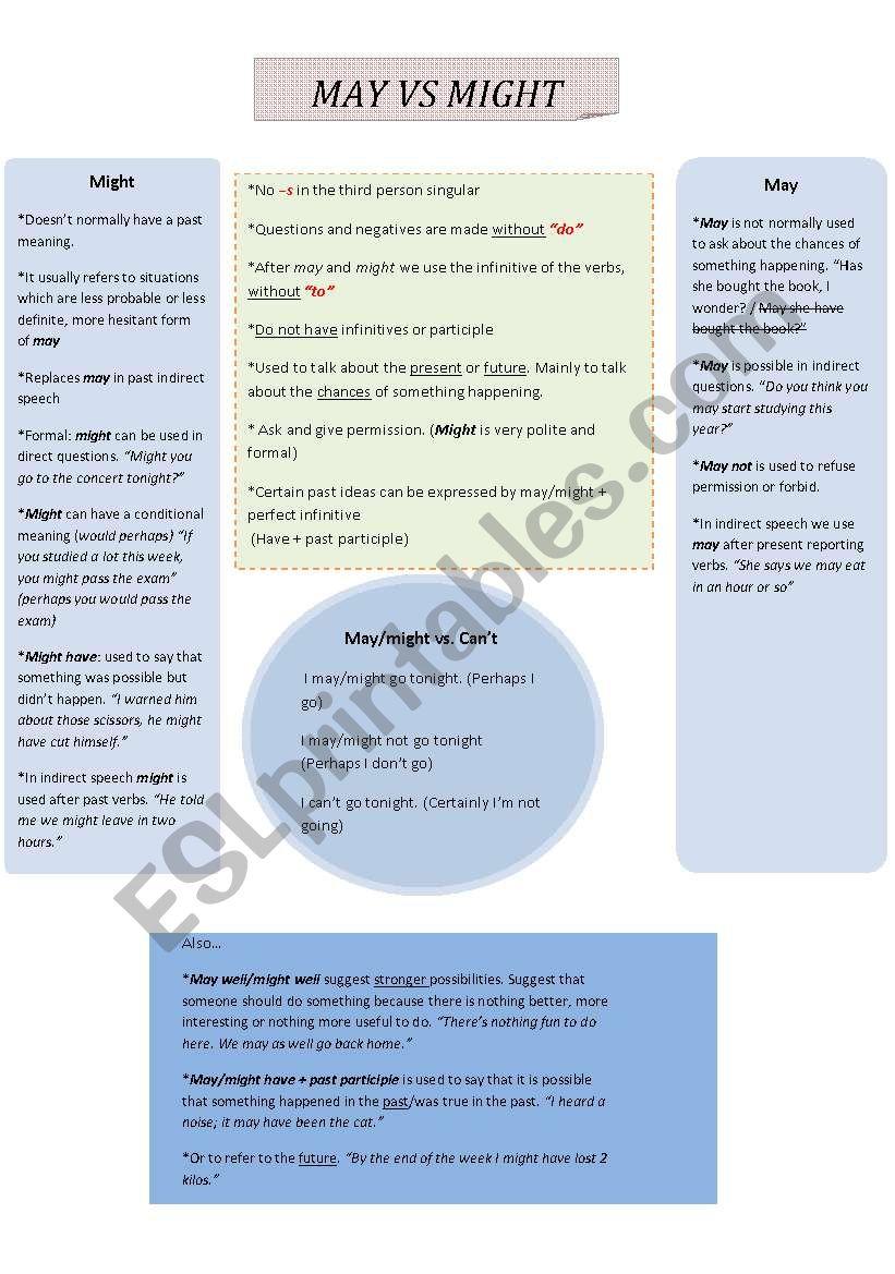 May vs Might worksheet