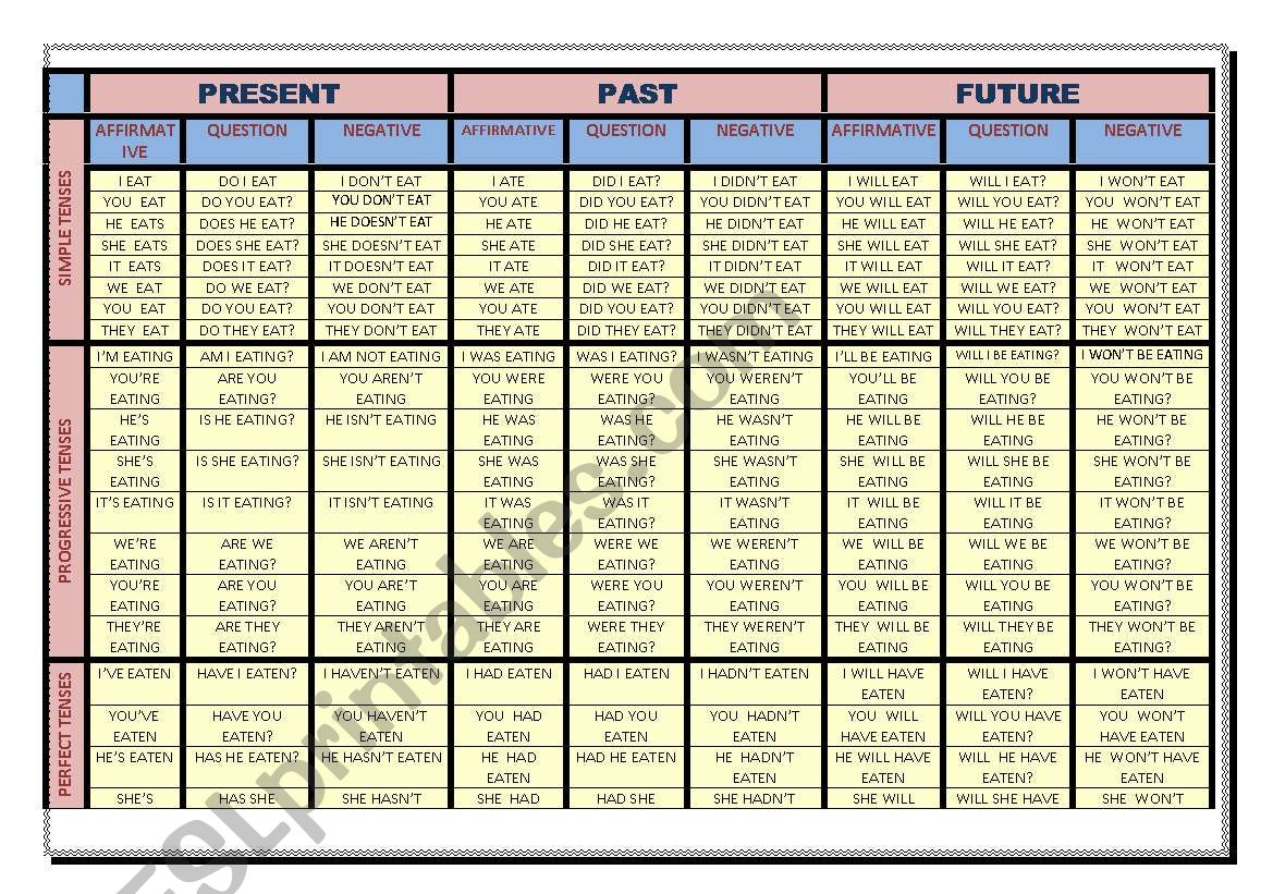 CHART OF TENSES WITH EXAMPLES worksheet