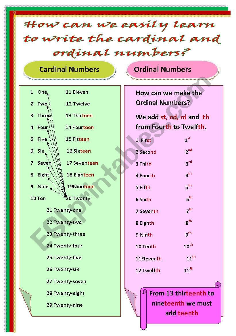 How can we easily learn to write the cardinal and ordinal numbers