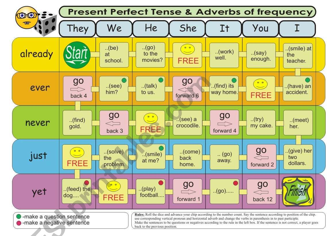 Present Perfect tense & Adverbs of frequency Board game 2 (Level 2-verbs in base form)