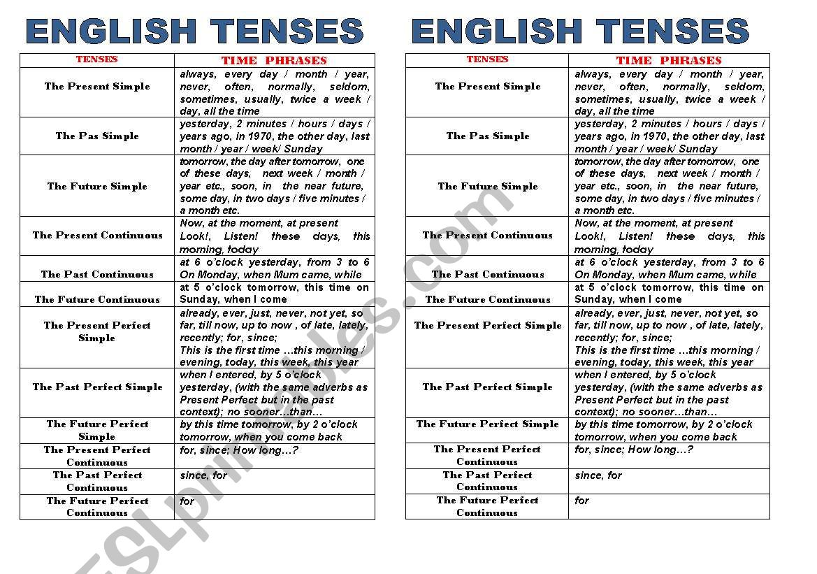 Time phrases / adverbs of time in tenses