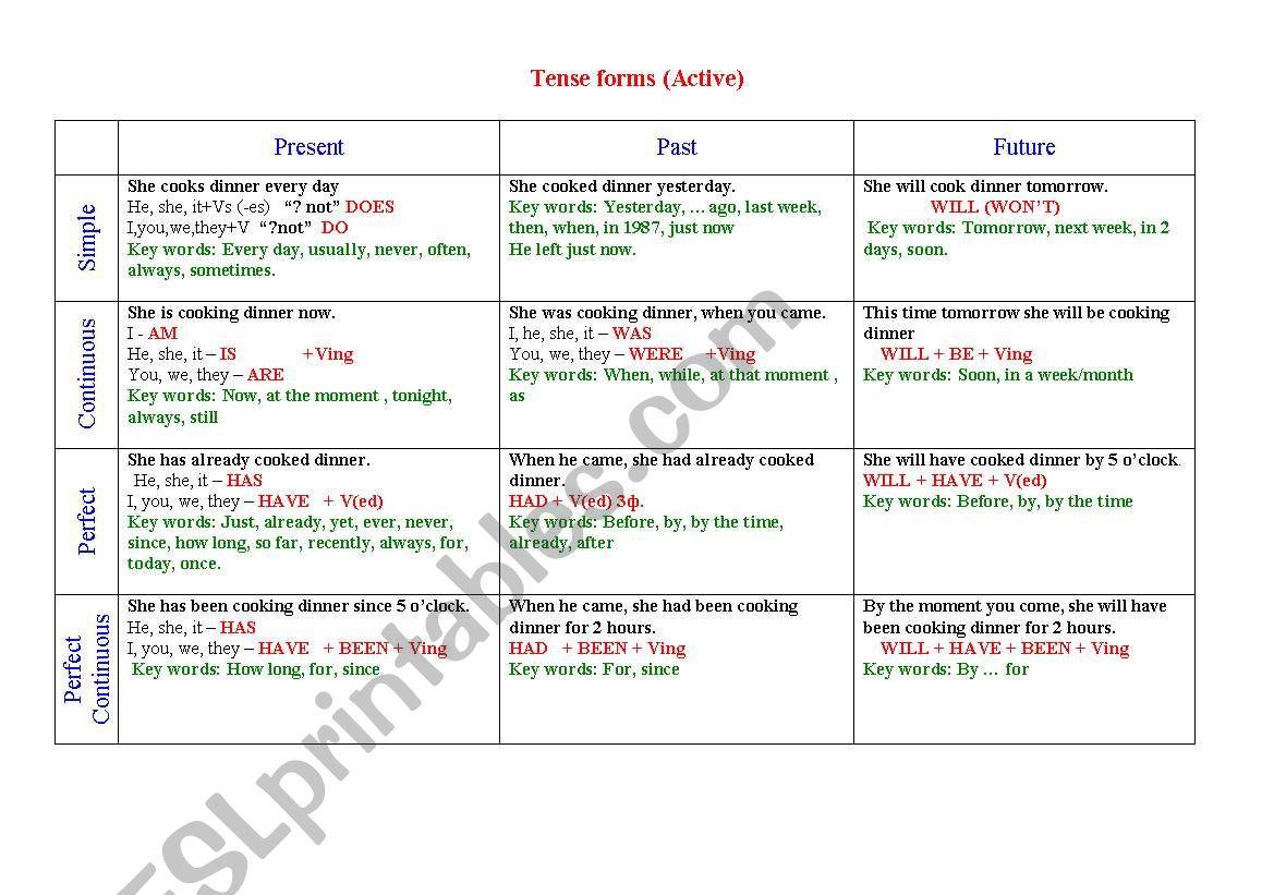 Tense forms (Active) worksheet