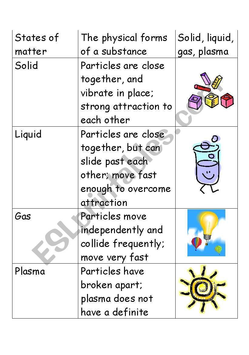 States Of Matter Vocabulary Esl Worksheet By Cbonfond
