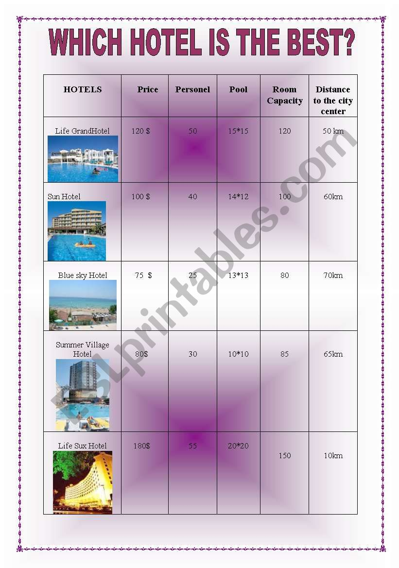 Which Hotel is the Best? worksheet
