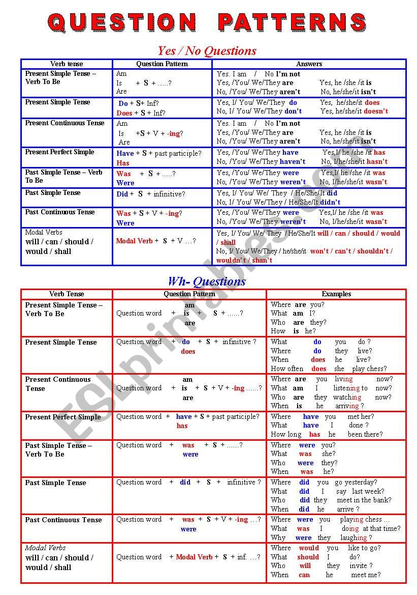 Question Patterns - Types of Questions - ESL worksheet by petili