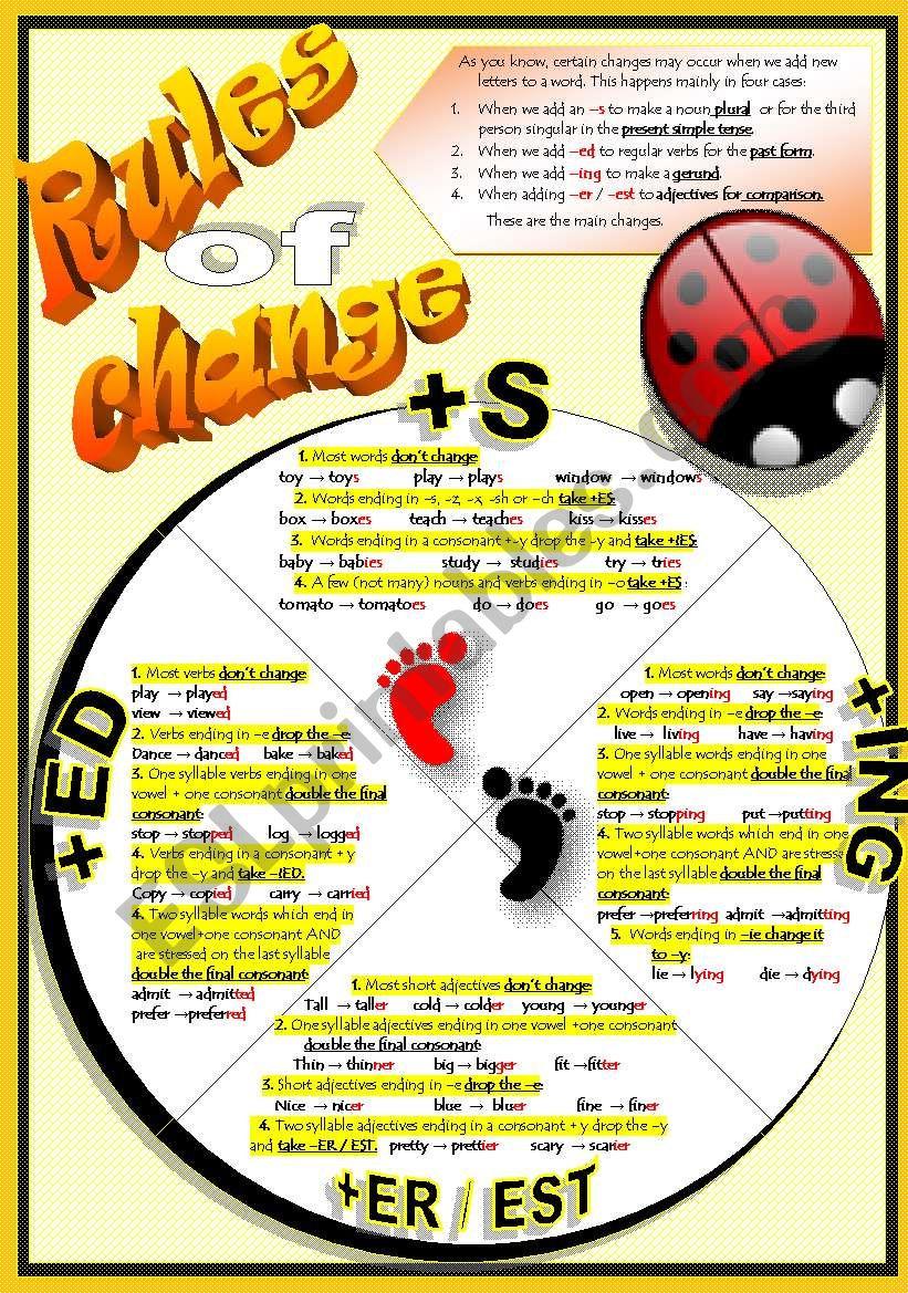 RULES WHEN ADDING -S, -ED, -ING or -ER / -EST  - ESL