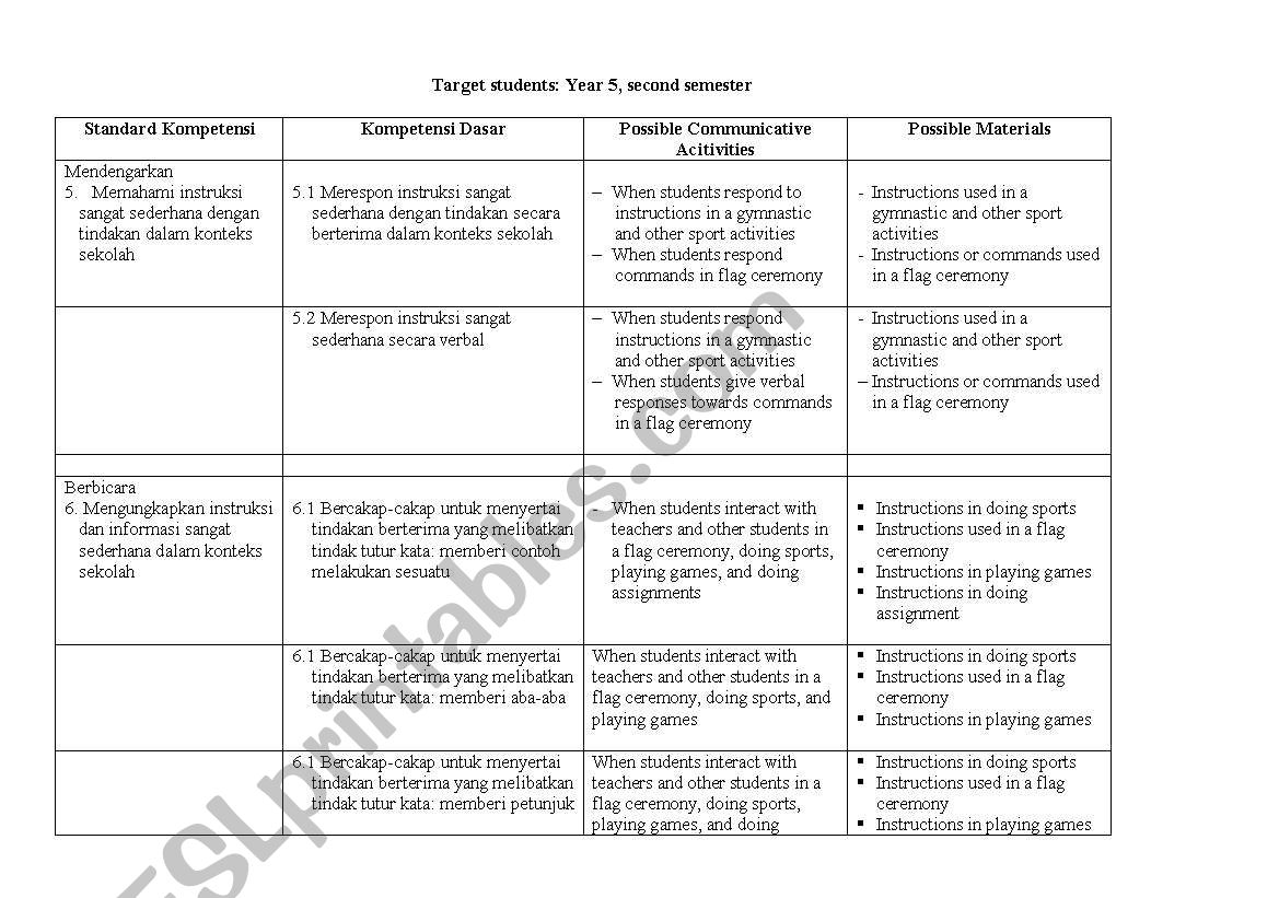 English worksheets: Need Analysis of Indonesian Students