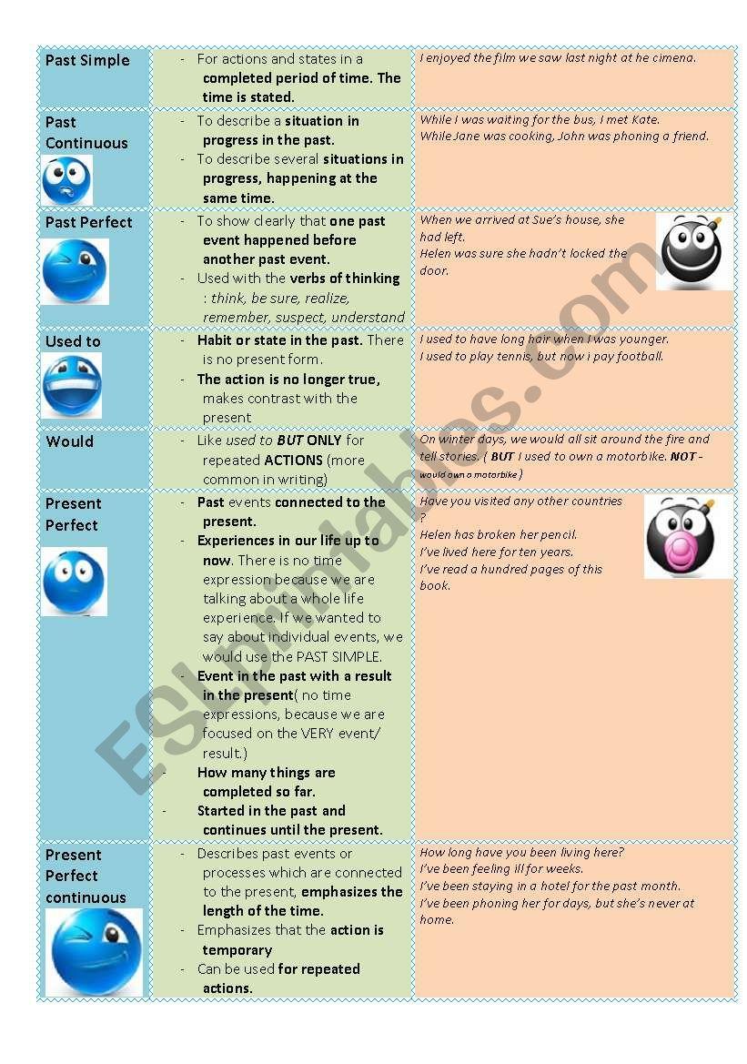 past Tenses Chart worksheet