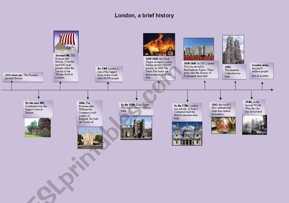 a brief history of London (timeline)
