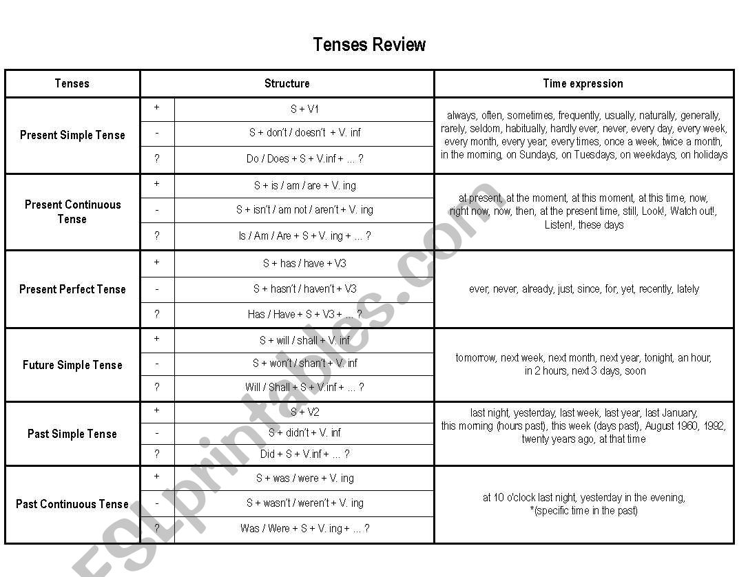 English Worksheets Tenses Review