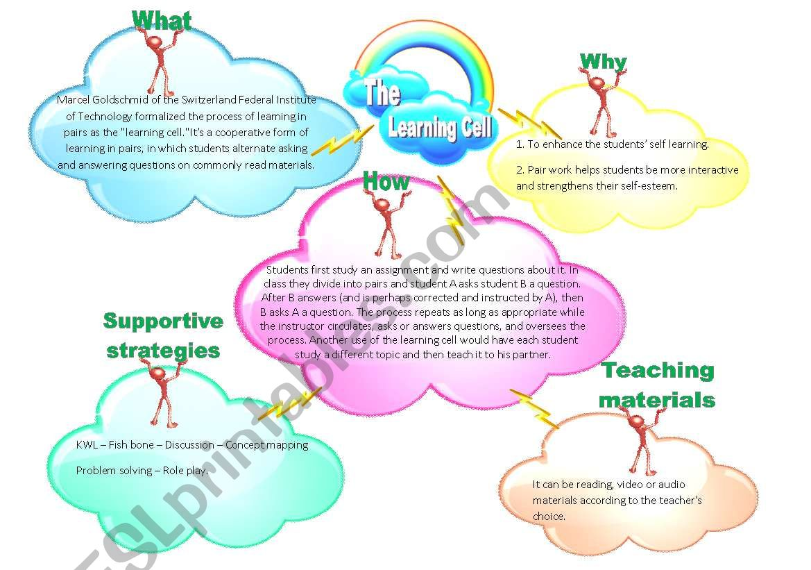 The Learning Cell worksheet