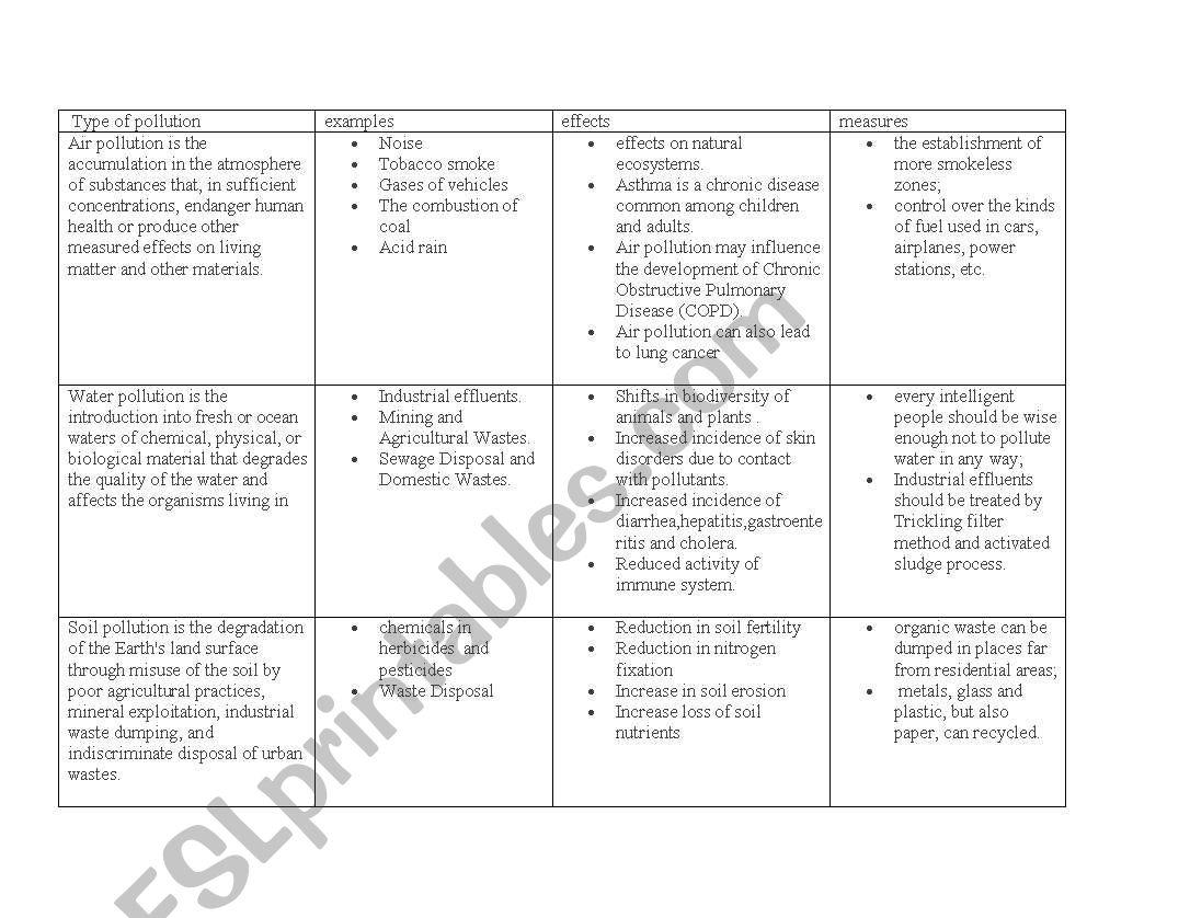 types of polltion worksheet