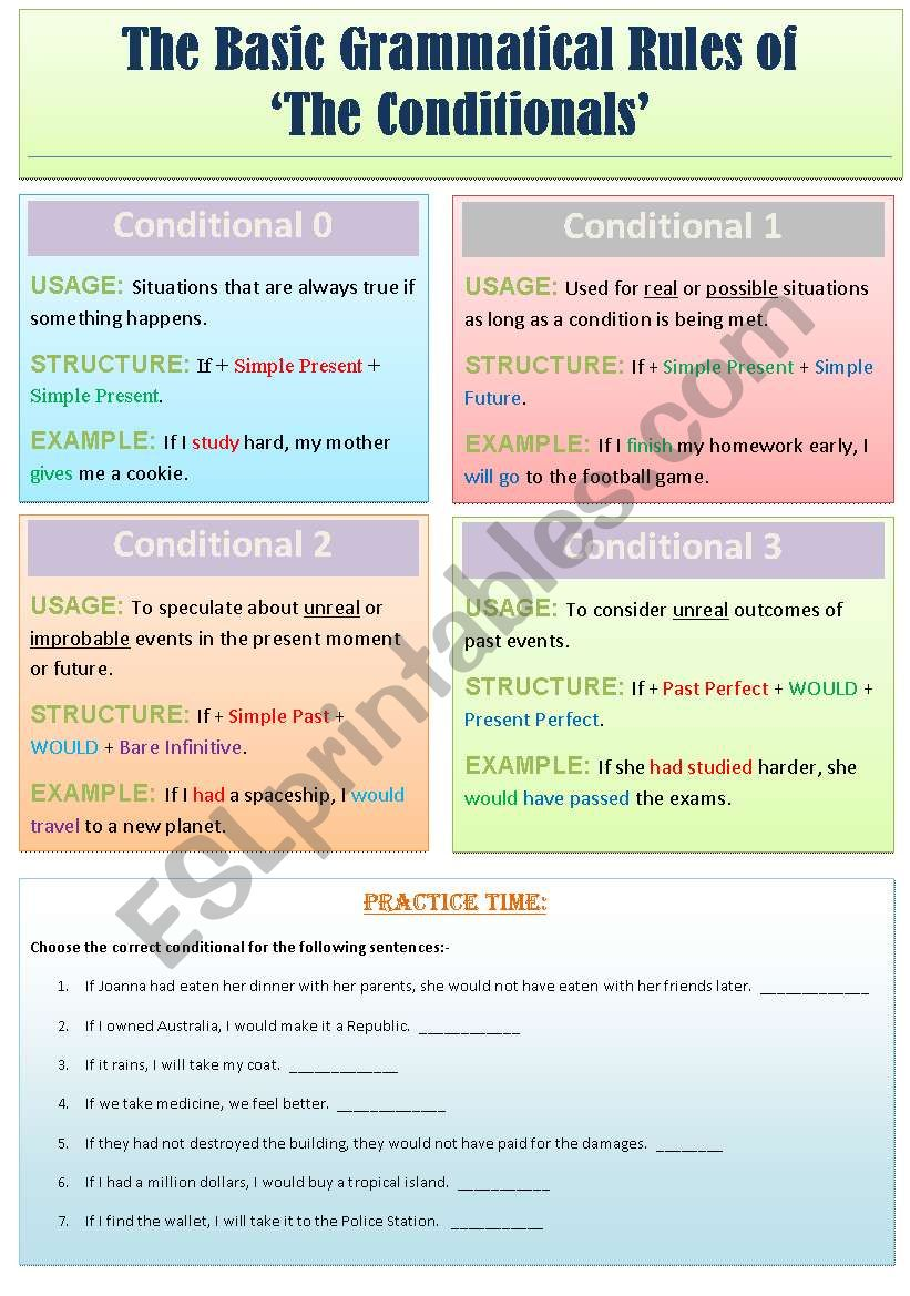 The Basic Grammatical Rules of ´The Conditionals´