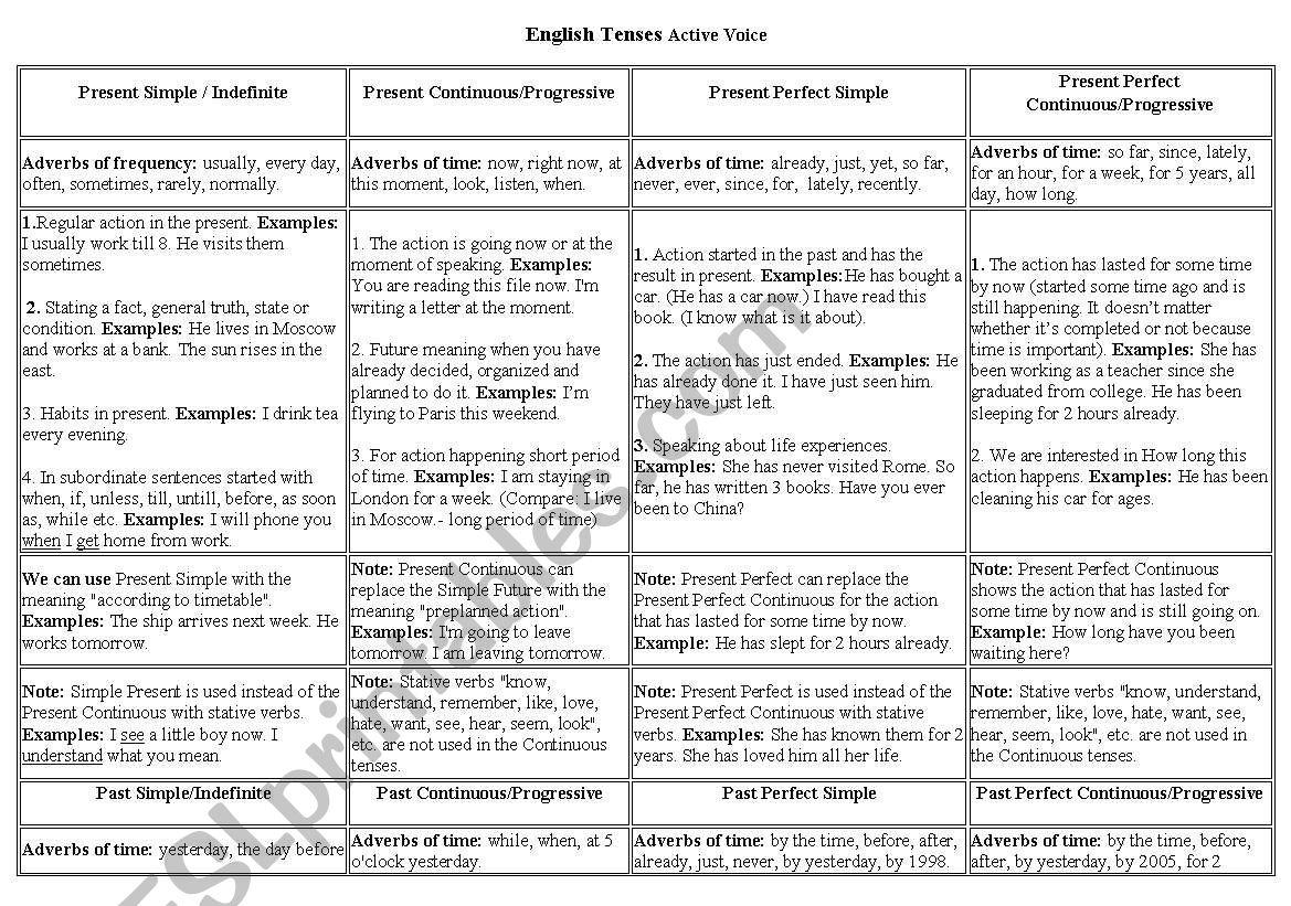 English Tenses Table/ Chart worksheet