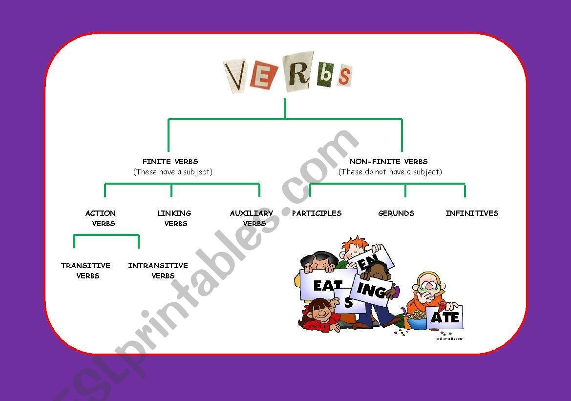 Verb Chart worksheet