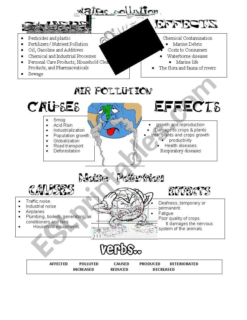 Causes and effects of environmental pollution
