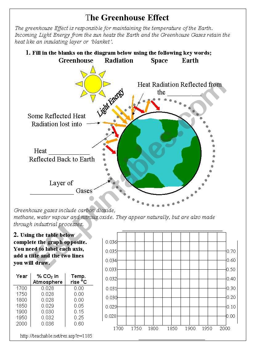 English Worksheets The Greenhouse Effect