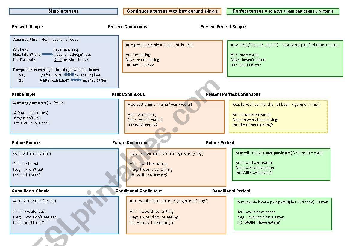 Tenses table worksheet