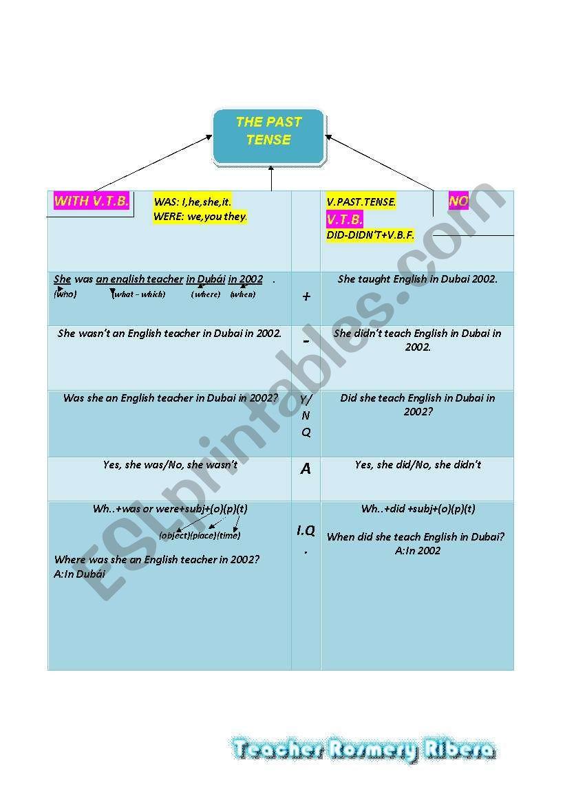 THE PAST TENSE worksheet