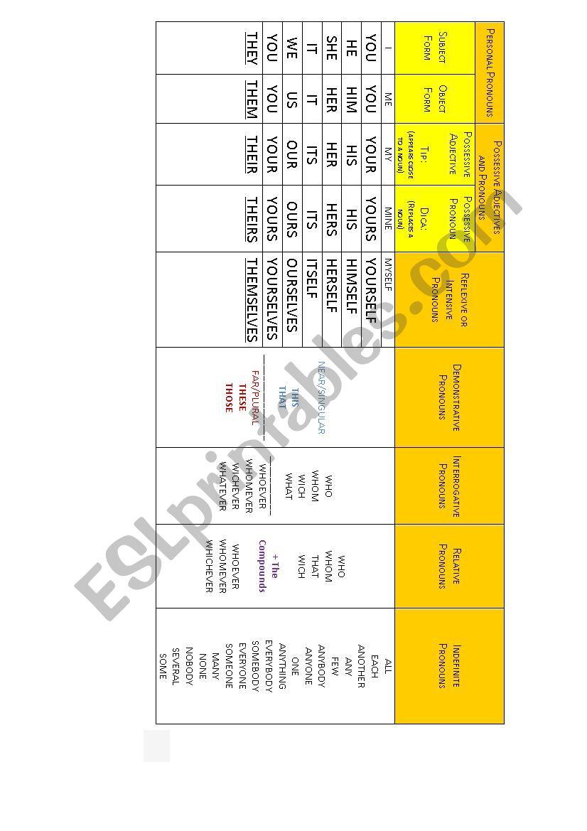 GRAMMAR CHART ABOUT PRONOUNS worksheet