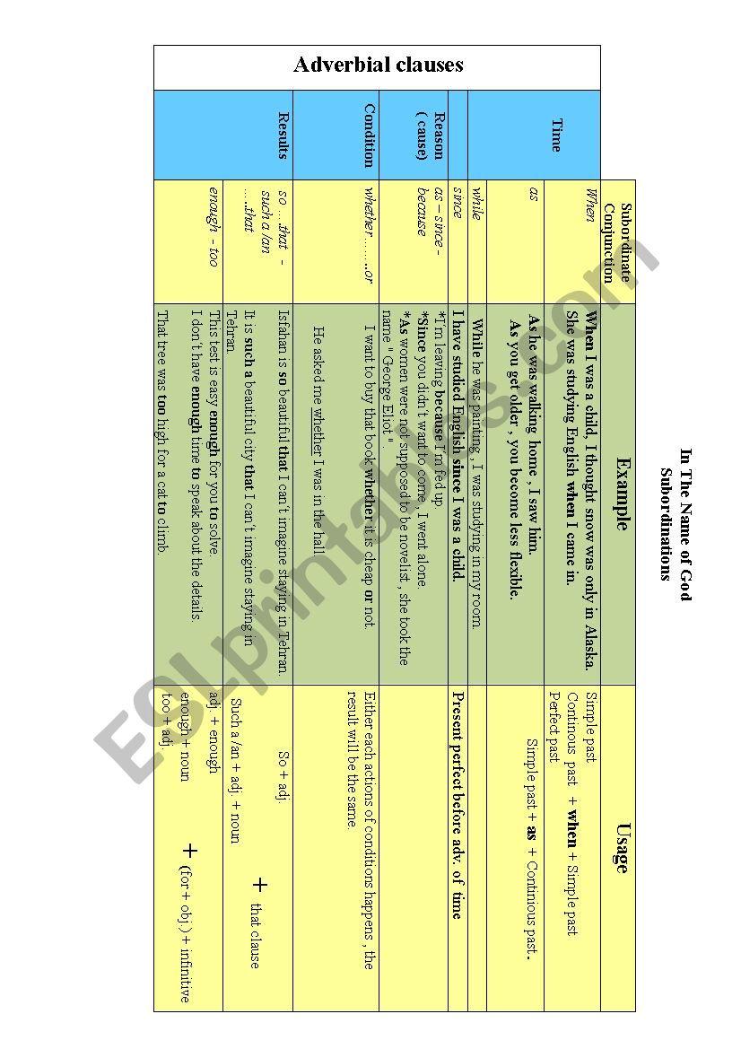 Subordinations worksheet