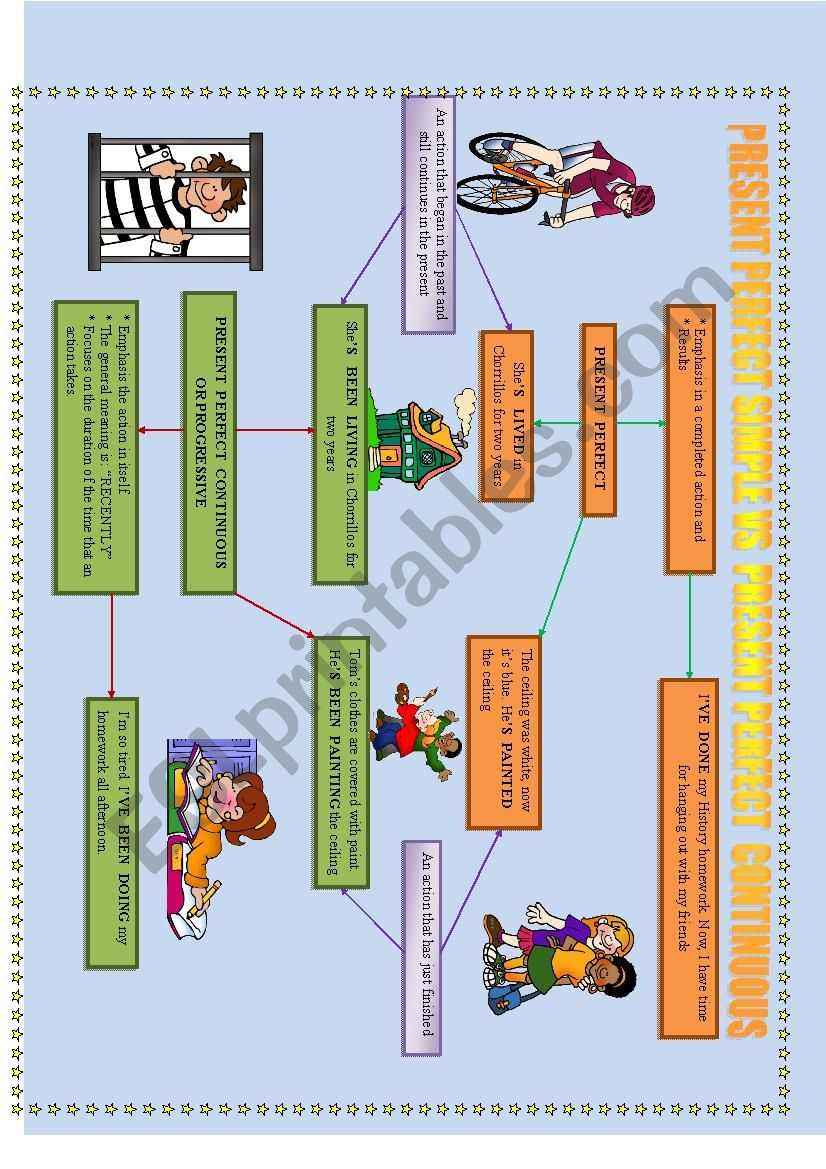 Present perfect continuous and simple in a mind map