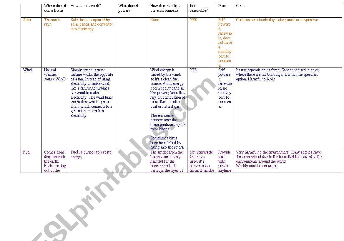 Types Of Energy Resources Esl Worksheet By Ektaprinze
