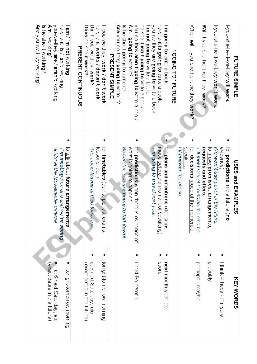 FUTURE TENSES chart with form, uses and key words