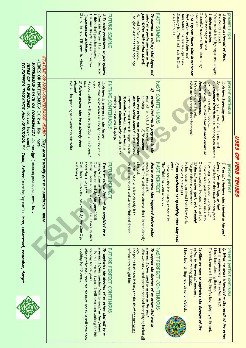 VERB TENSES CHART worksheet