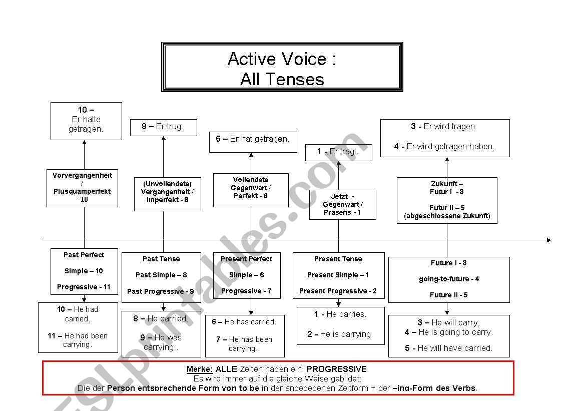 English tenses Chart - Active Voice