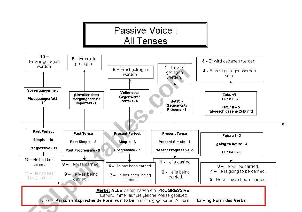 English tenses Chart - Passive Voice