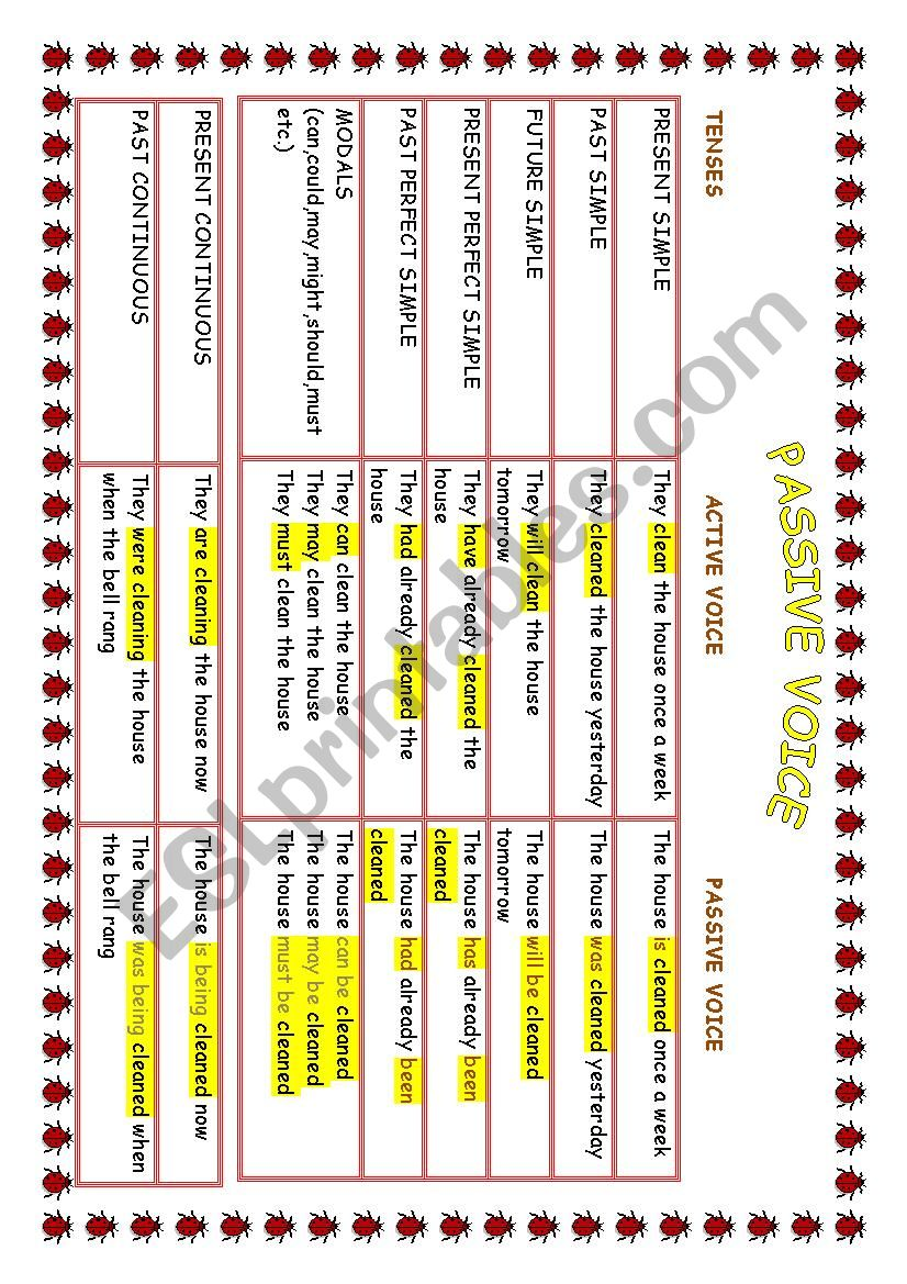 Passive voice chart ***2 pages*** fully editable***