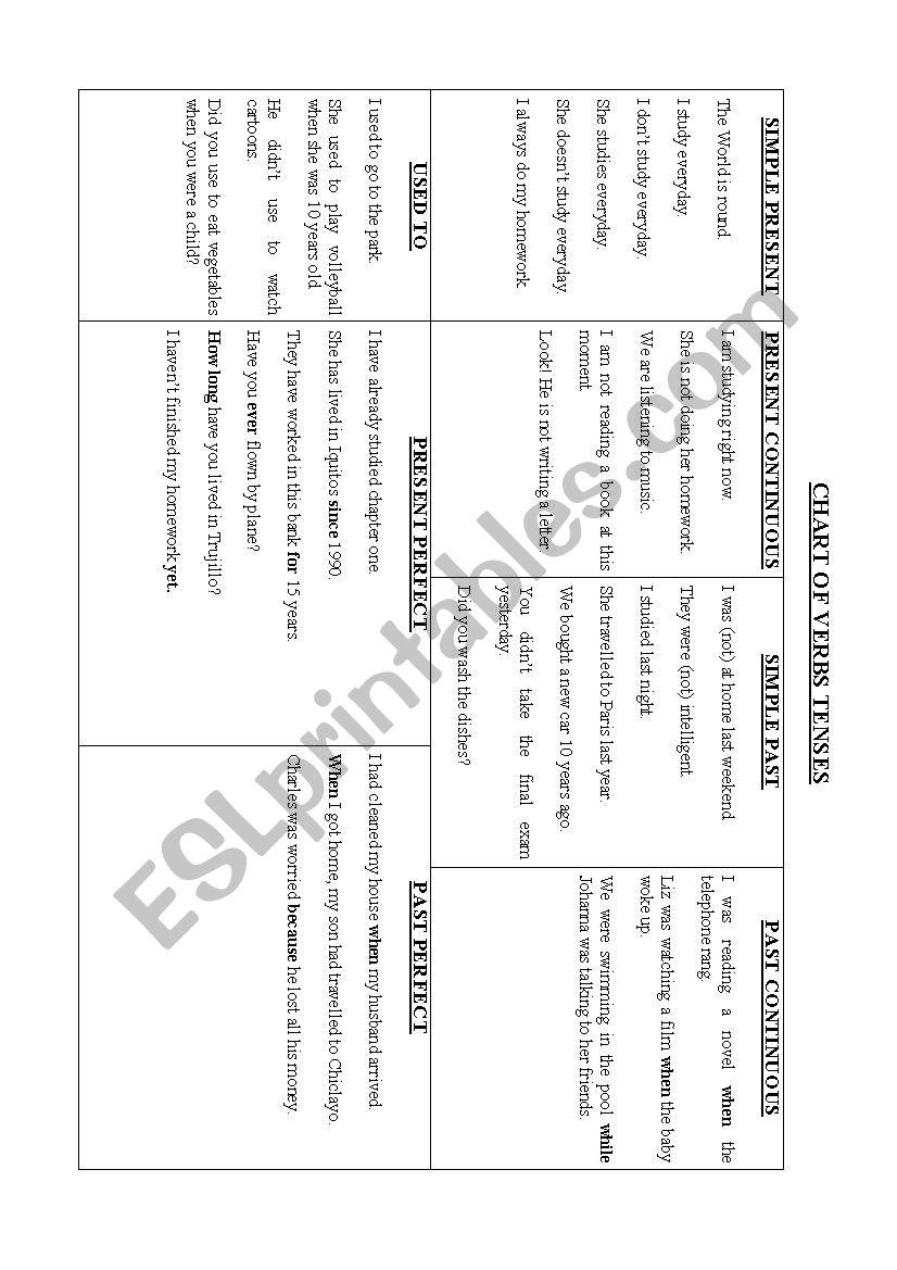 CHART OF TENSES worksheet