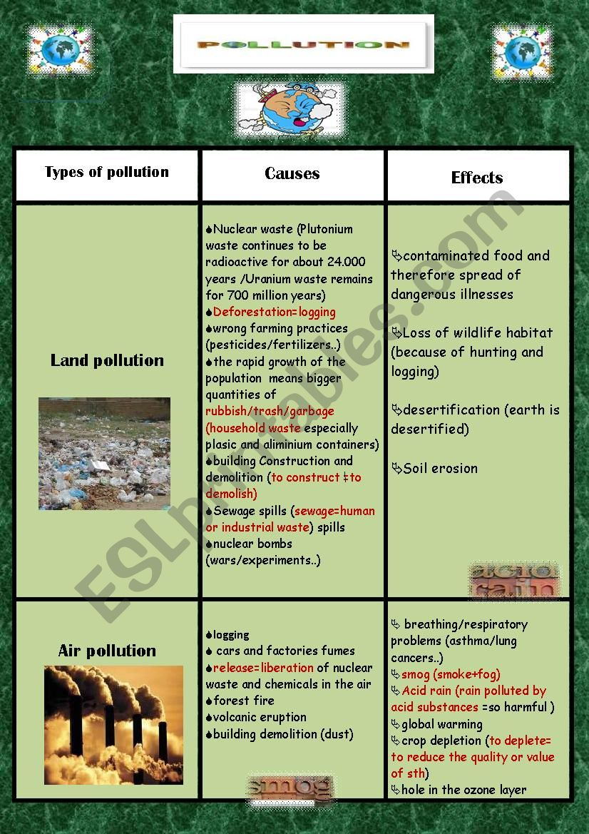 POLLUTION :TYPES / CAUSES / EFFECTS (Part 1)
