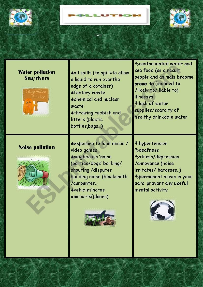 POLLUTION :TYPES / CAUSES / EFFECTS (Part 2)