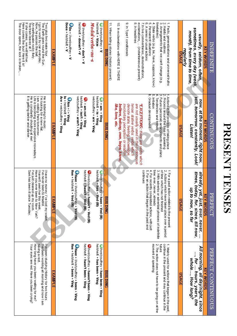 Present Tenses - Complete Chart