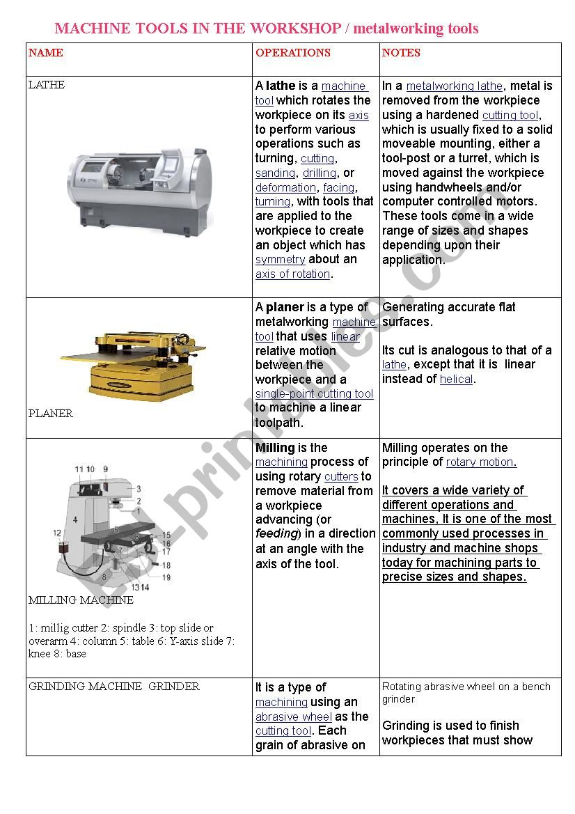 machine tools worksheet