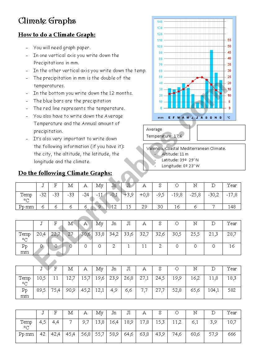 Climate Graphs - ESL worksheet by Gemae