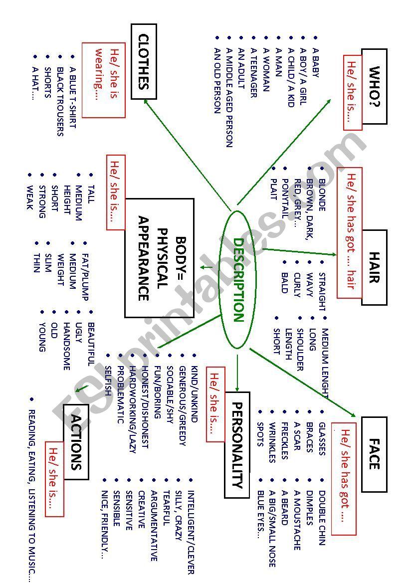 DESCRIPTION OF PEOPLE worksheet