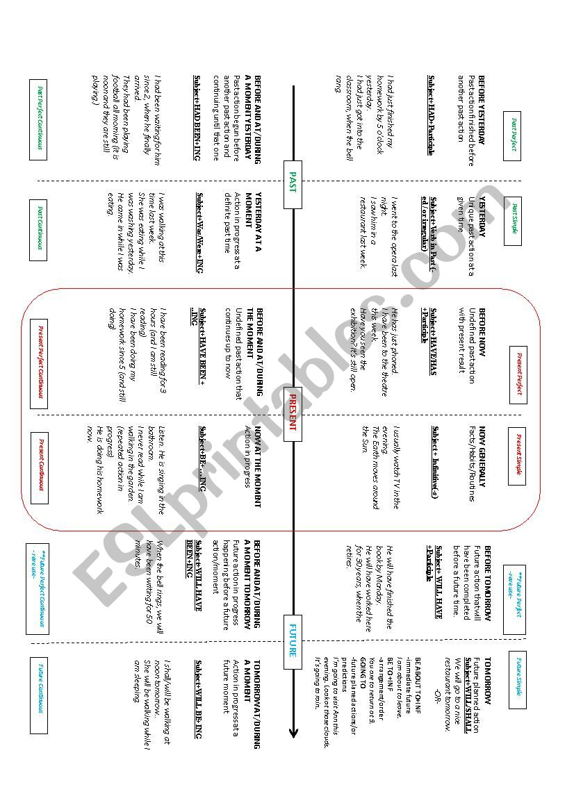 Tenses Chart  worksheet
